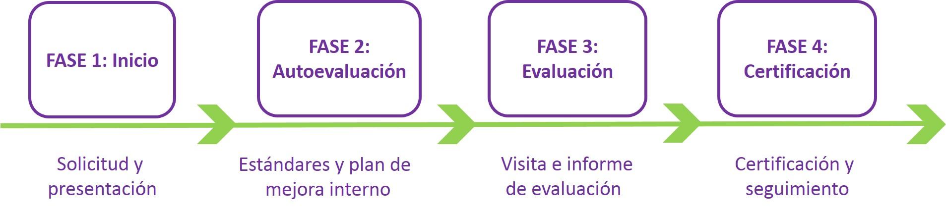 Proceso Certificación ACSA